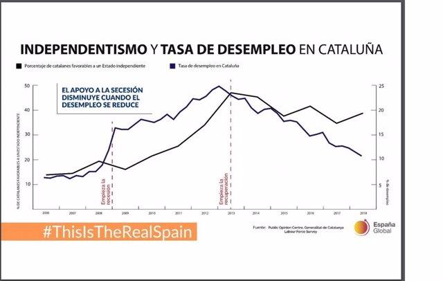 """Gráfico incluido en el documento """"La realidad sobre el proceso independentista"""" redactado por la Secretaría de Estado de España Global"""
