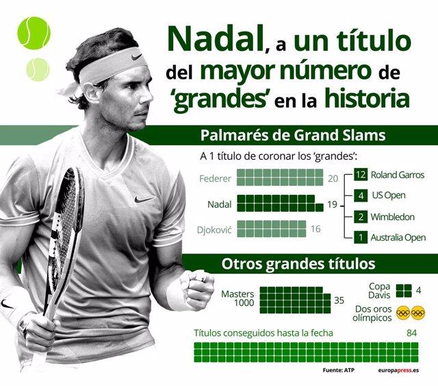 EpData.- Tenis.- Los títulos de Rafa Nadal, en datos y gráficos