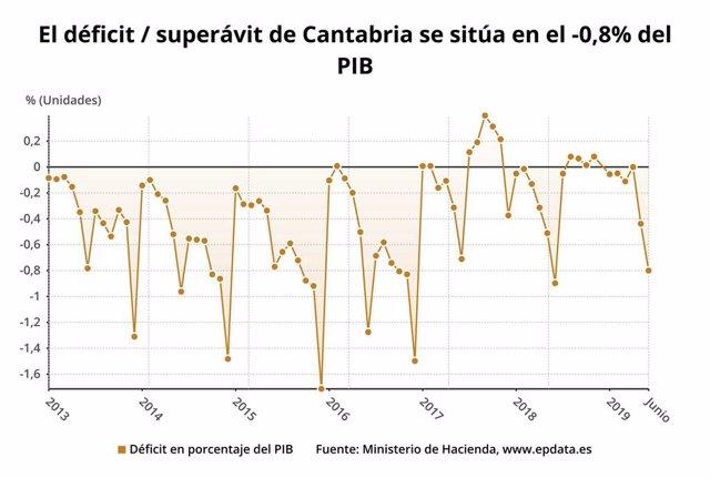 Déficit de Cantabria
