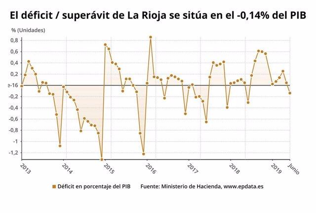 El déficit en La Rioja en el primer semestre fue de 12 millones, un 0,14% del PIB