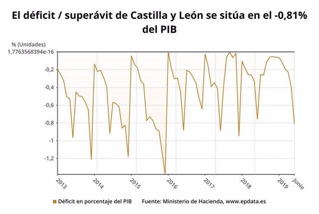 Gráfico elaborado por Europa Press sobre la evolución del déficit