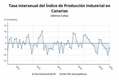 La producción industrial en Canarias cae un 4,1% en julio