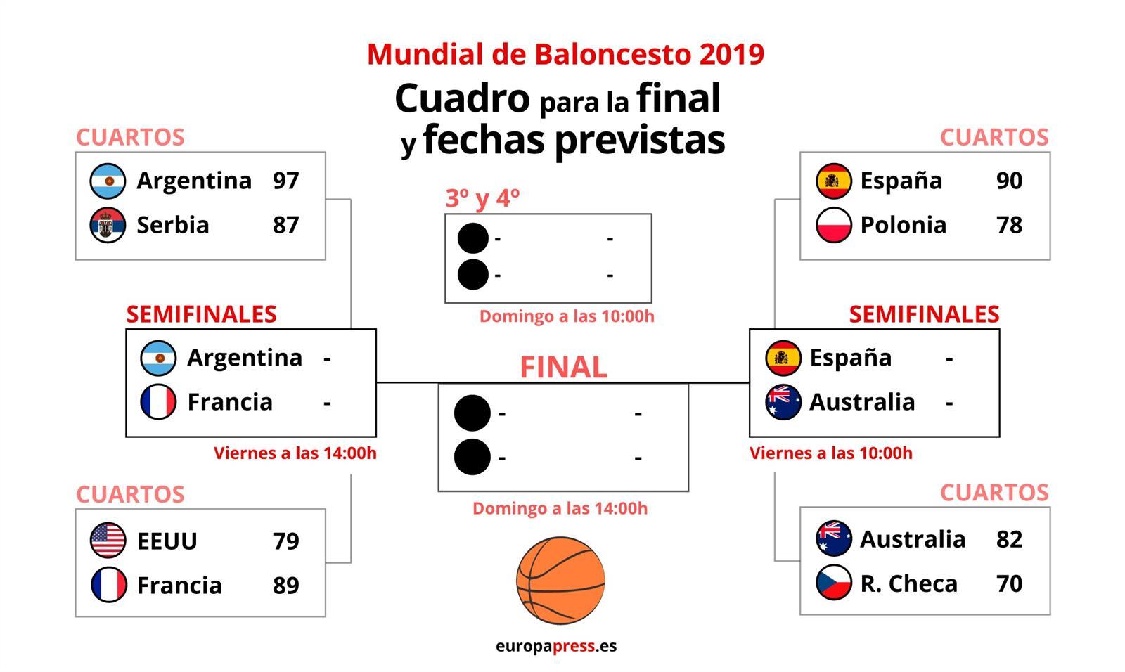 Cuadro final del Mundial de Baloncesto de China