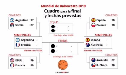 Francia mantiene su estatus de semifinalista y Australia debuta