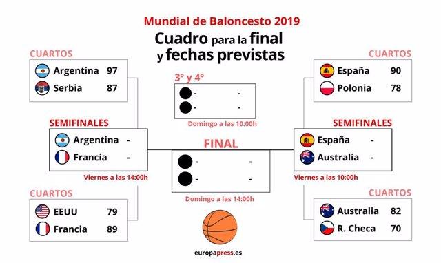 Baloncesto/Mundial.- Francia mantiene su estatus de semifinalista y Australia de