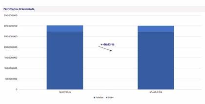 Los fondos y sicav nacionales perdieron un 0,63% de su patrimonio en agosto, según VDOS