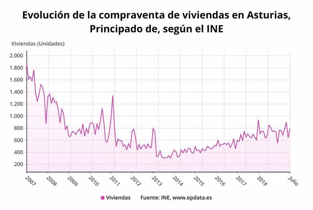 Evolución de la compraventa de viviendas en Asturias según el INE.