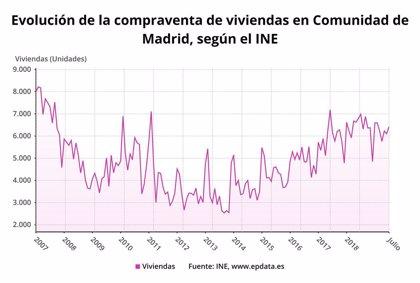 La compraventa de viviendas disminuye un 8,1% en Madrid en julio