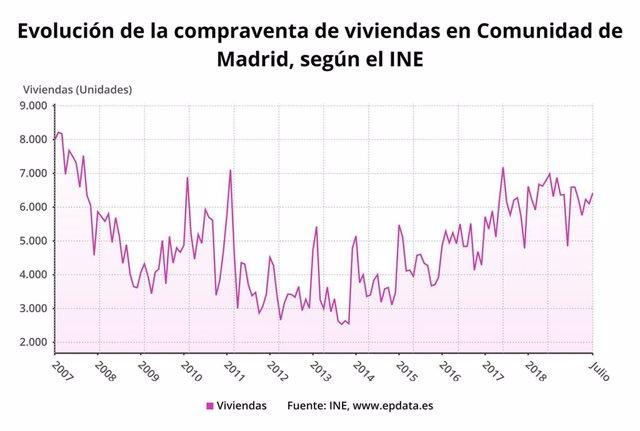 La volución de la compraventa de viviendas en Comunidad de Madrid, según el INE.