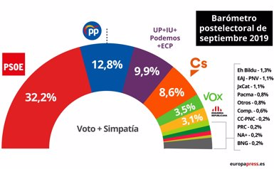 El CIS calcula un suport del 32,2% per al PSOE, seguit del PP amb un 12% i Podem en tercer lloc (EPDATA)