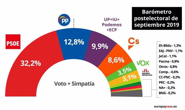 EpData.- Intención de voto en el barómetro postelectoral del CIS, en gráficos