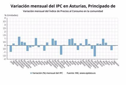 El IPC cae un 0,1% en Asturias en agosto