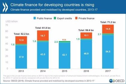 La financiación climática de los países de la OCDE subió un 21% en 2017 respecto al año anterior