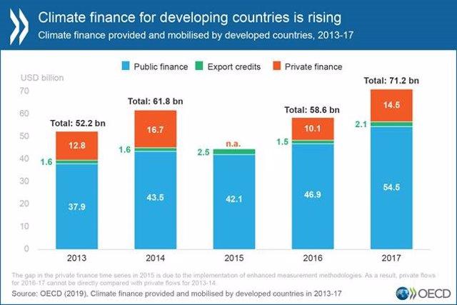 La financiación climática aumentó casi un 21% entre 2017 respecto a 2016 en los países de la OCDE