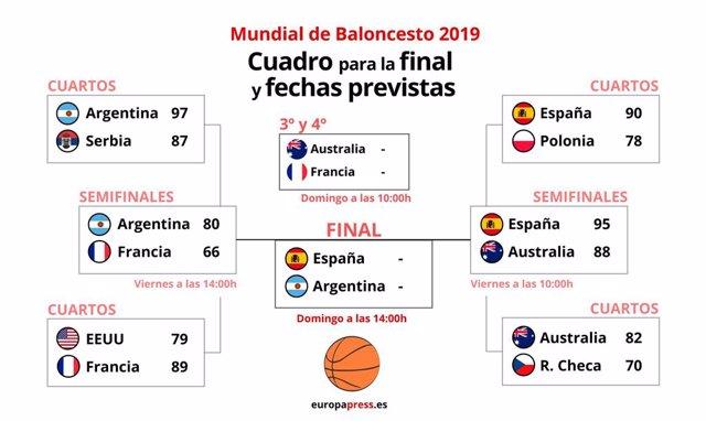 Baloncesto/Mundial.- España-Argentina, final mundialista inédita entre invictos