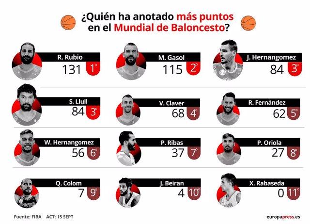 EpData.- Baloncesto/Selección.- España en el Mundial de Baloncesto, en datos y g