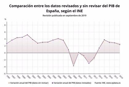 El INE revisa ligeramente a la baja el crecimiento del PIB de 2018, 2017 y 2016, pero sube el de 2015