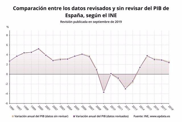Comparación entre los datos revisados y sin revisar del PIB de España, según el
