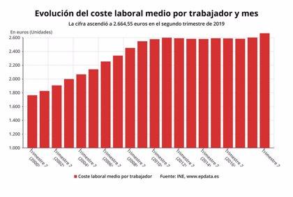 El coste laboral se sitúa en Extremadura en 2.231 euros en el segundo trimestre, el más bajo del país