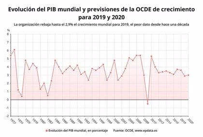 La OCDE rebaja hasta el 2,9% el crecimiento mundial para 2019, el peor dato desde hace una década