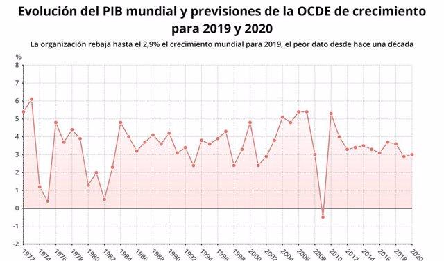 Evolución del PIB y previsiones de crecimiento de la OCDE, septiembre de 2019