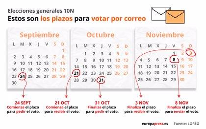 Elecciones noviembre 2019: ¿cómo solicitar el voto por correo y cuáles son los plazos para las generales?