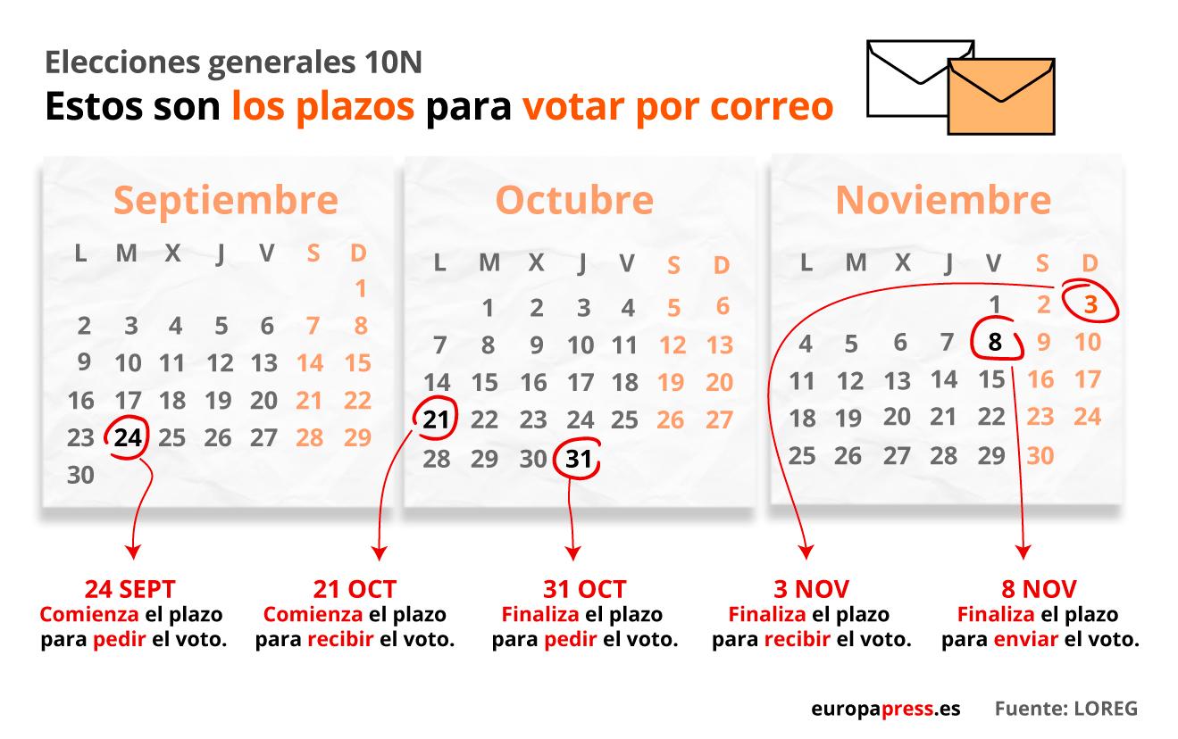 Elecciones, urnas, papeletas, voto por correo