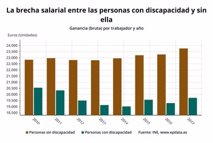 La brecha salarial de las personas con discapacidad