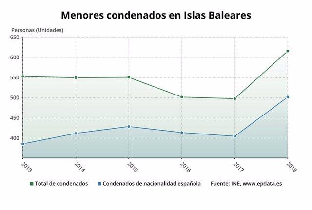 Evolución de los menores condenados en Baleares.