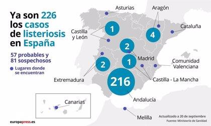 Aumentan a 226 los casos confirmados por el brote de listeriosis en España
