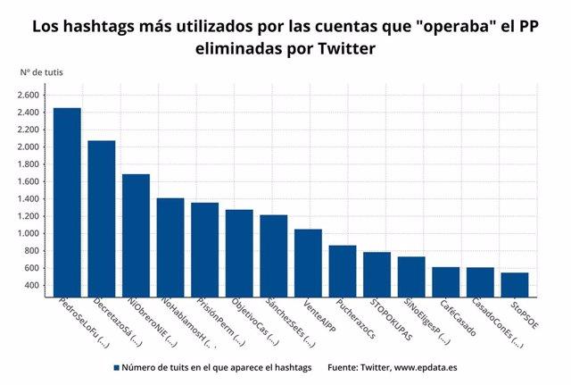 """Hashtags más utilizados por las cuentas falsas """"operadas por el PP"""" que ha eliminado Twitter"""