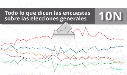 Elecciones noviembre 2019: qué dicen las encuestas de las elecciones generales del 10N