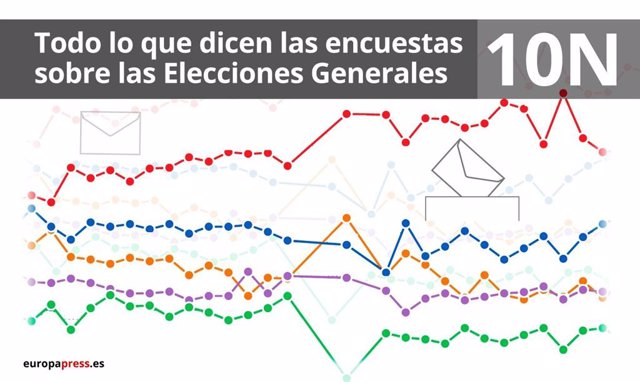 EpData.- La evolución de las encuestas electorales sobre el resultado del 10 de noviembre, en gráficos