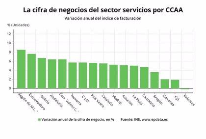 La cifra de negocios del sector servicios aumenta un 5,1% en Asturias
