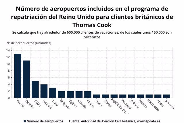 Número de aeropuertos incluidos en el programa de repatriación del Reino Unido para clientes británicos de Thomas Cook