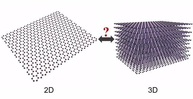 El grafeno también es un material tridimensional