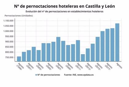 Suben un 4,47% las pernoctaciones en los hoteles en agosto