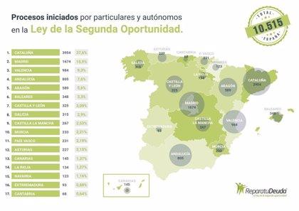 Más de 805 deudores en Andalucía solicitan acogerse a la Ley de Segunda Oportunidad