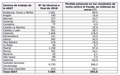Los técnicos de Hacienda cifran en 90 millones la pérdida en Andalucía en lucha antifraude por la supresión de despachos