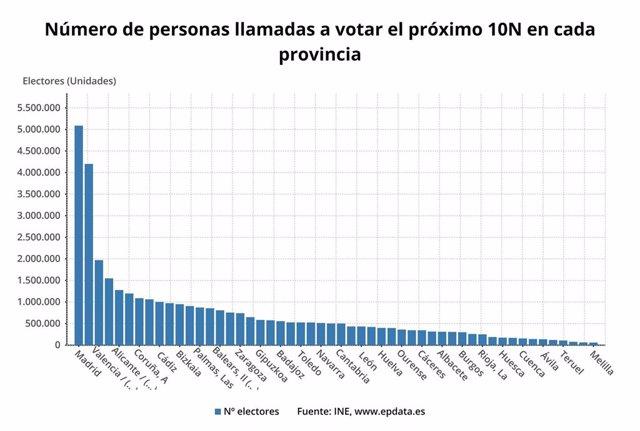 Número de personas llamadas a votar el 10N en cada provincia