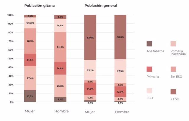 Estudio comparado sobre la situación de la población gitana en España en relación al empleo y la pobreza 2018