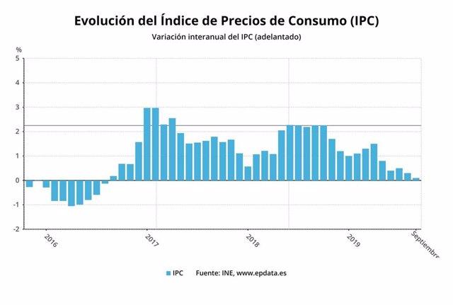 Evolución del índice de precios de consumo (IPC) adelantado de septiembre de 2019 (INE)