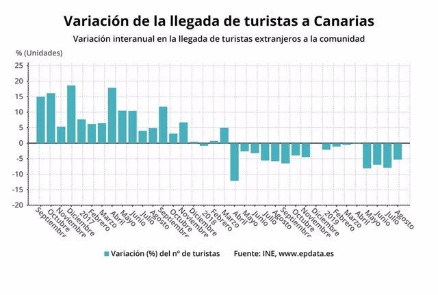 Variación de llegada de turistas en agosto a Canarias