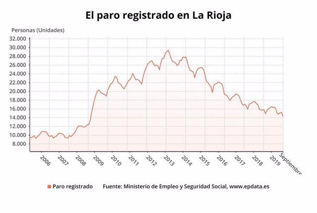 Paro registrado en La Rioja
