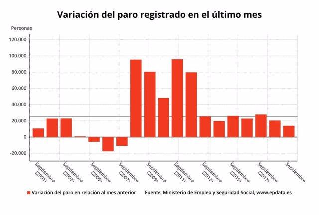 Variación mensual del paro registrado en meses comparables, septiembre 2019 (Ministerio de Trabajo)