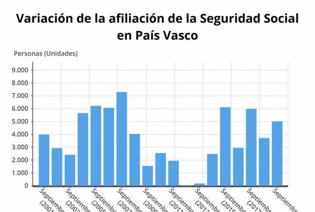 Gráfico de la evolución de la Seguridad Social en Euskadi en septiembre