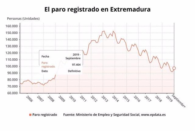Paro registrado en Extremadura en septiembre