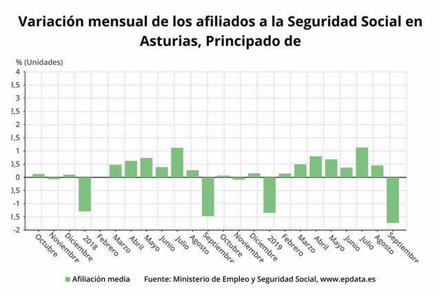 Variación mensual del número de afiliados a la Seguridad Social en Asturias hasta septiembre de 2019.