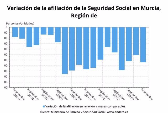 Gráfica variación de la afiliación de la Seguridad Social en la  Región de? Murcia en septiembre