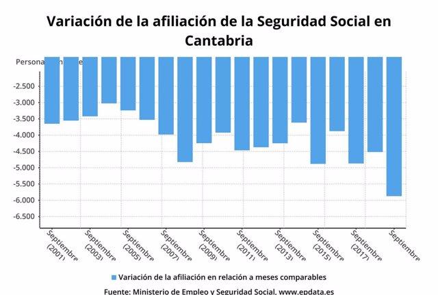 Variación de la afiliación a la Seguridad Social en Cantabria
